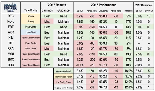 Retail REITs Earnings