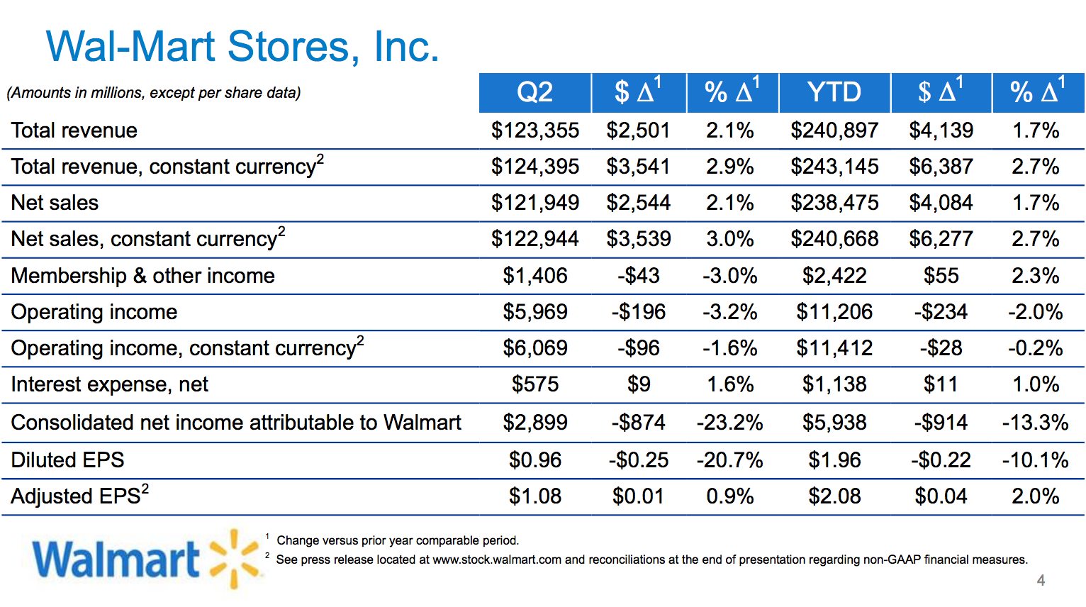 additional details about wal marts financial performance in the most recent quarter can be seen below