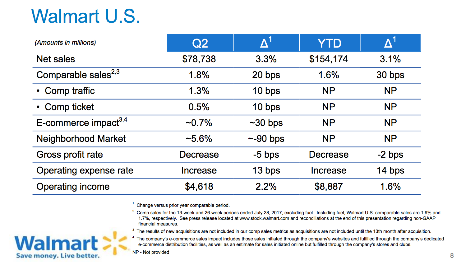 Wal-Mart: A Sluggish Quarter, But Long Term Outlook Remains Bright ...