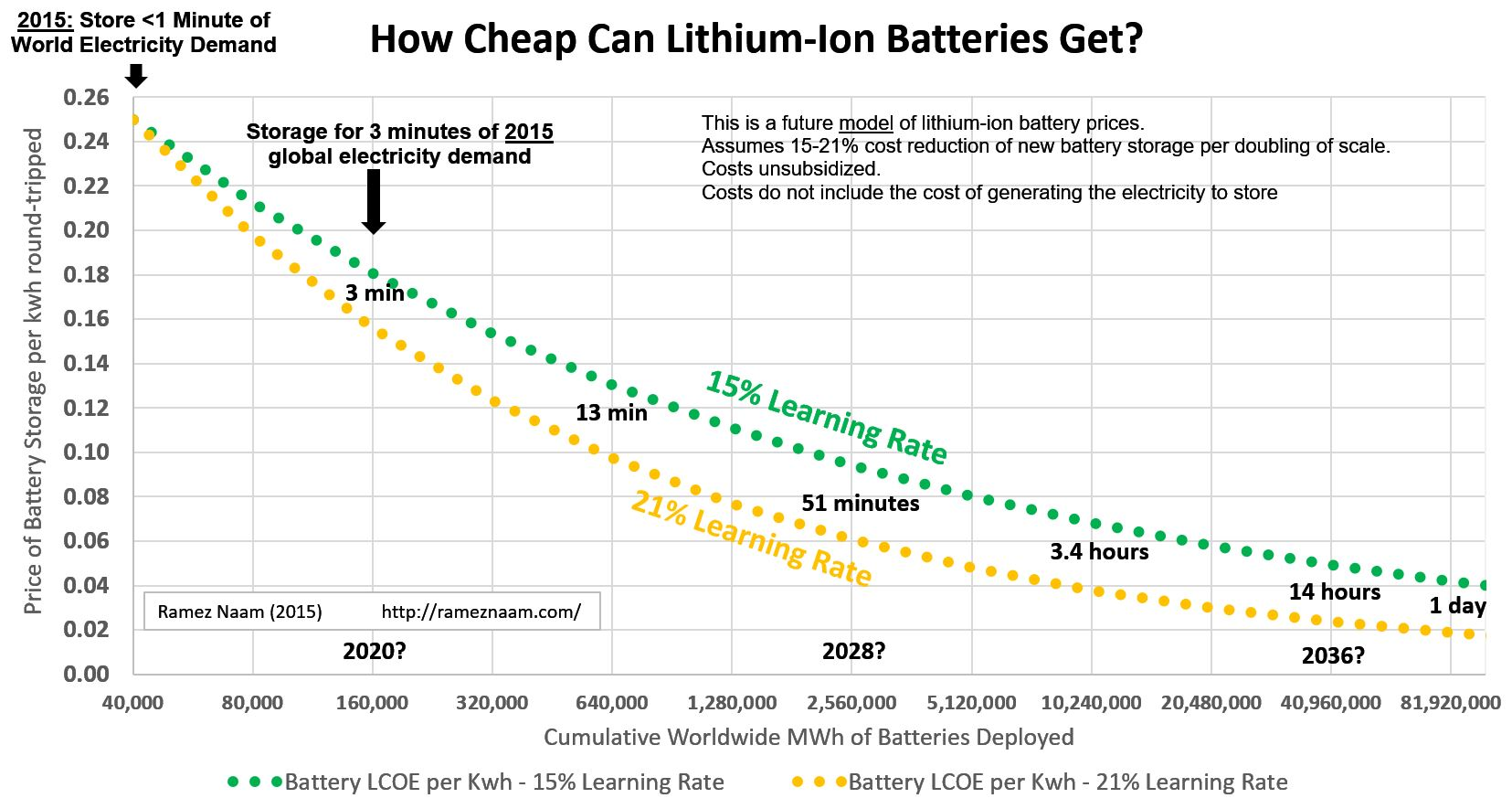 Storing New Car Batteries