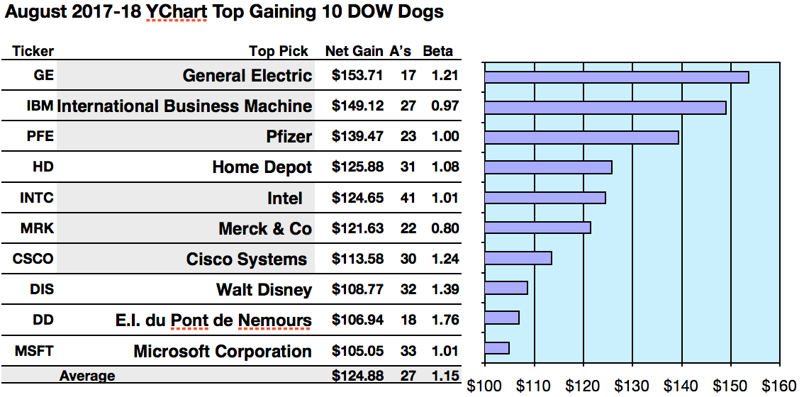 Top Gain Dow Dogs Are General Electric Ibm Pfizer Per Broker