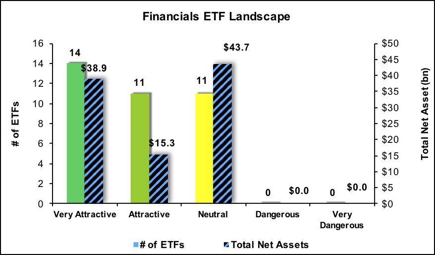 why etf are dangerous The dangers of leveraged etfs there are plenty, but these funds can have a place in your portfolio by thomas m anderson, contributing editor january 20, 2010.