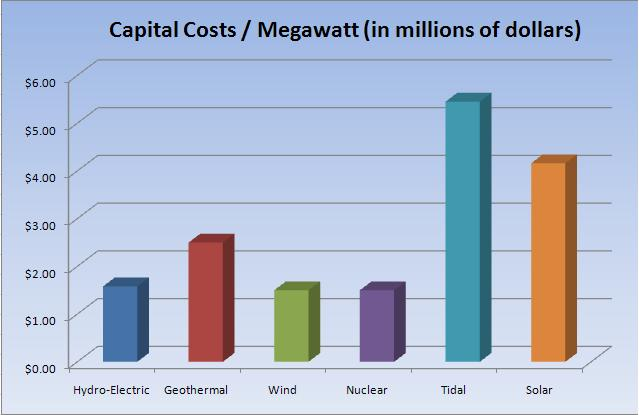 tidal power a growing significant source of renewable energy