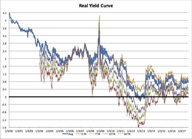 – Let's Talk About The Yield Curve Baby