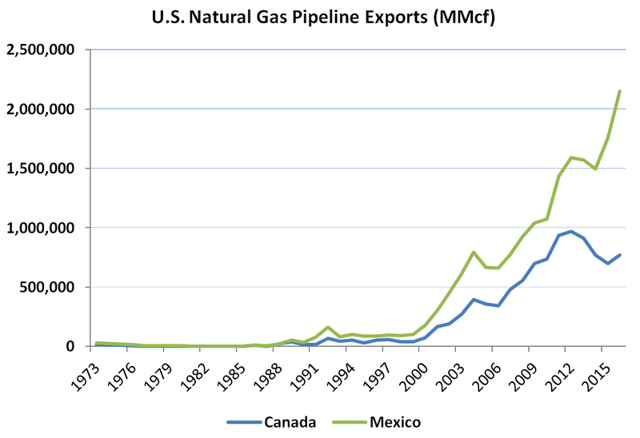How Do Natural Gas Pipeline Companies Make Their