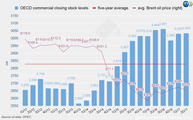 OECD commercial closing stock levels