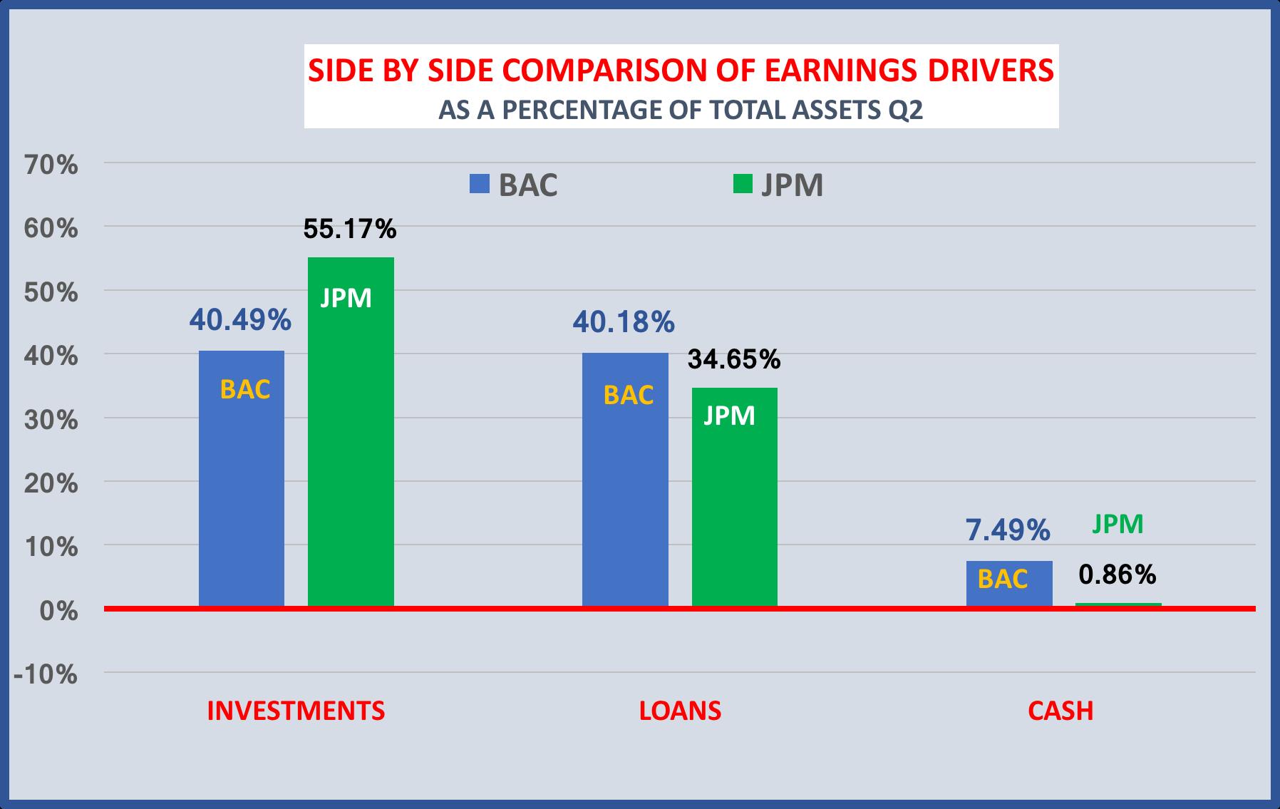 how bank of america and jpmorgan chase use their balance sheets
