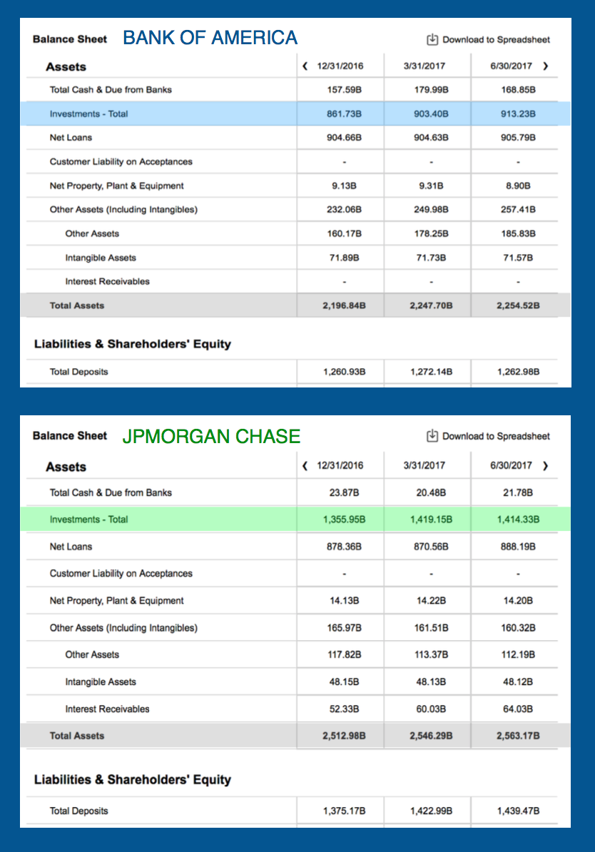 how bank of america and jpmorgan chase use their balance sheets