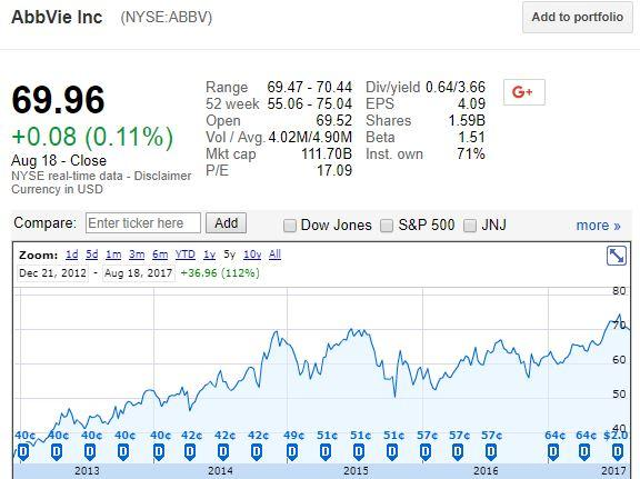 Financial Review of AbbVie Inc. (NYSE:ABBV)