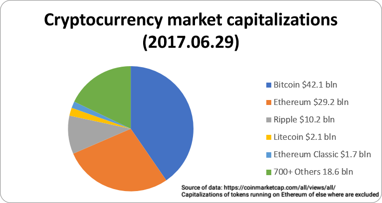 most profitable cryptocurrency to mine with gpu