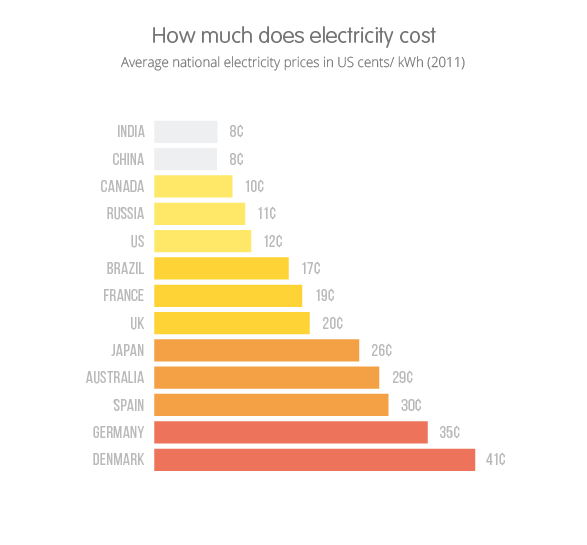 How Much Electricity Do You Use Each Month? | Inside …