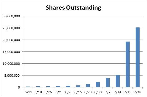 Erratic Trading Showing Unusual Volume in Shares of DryShips Inc. (NASDAQ:DRYS)