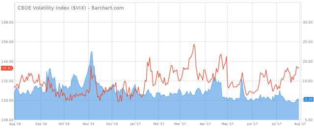 Barchart.com - $VIX vs. $SKEW
