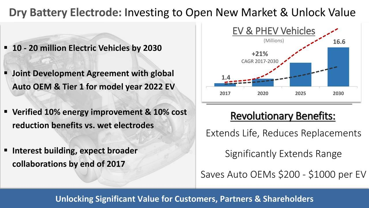 Maxwell Technologies And The Battery Race With Toyota - Maxwell