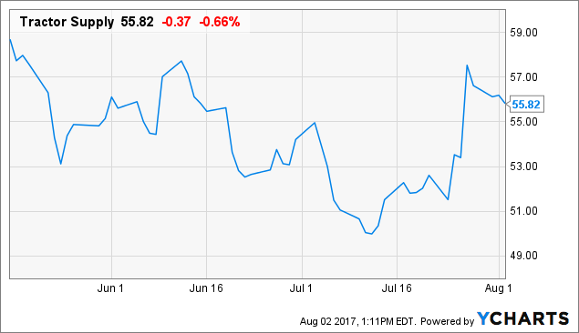 Oppenheimer Holdings Analysts Lower Earnings Estimates for Tractor Supply Company (TSCO)