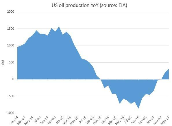 US oil production EIA.jpg