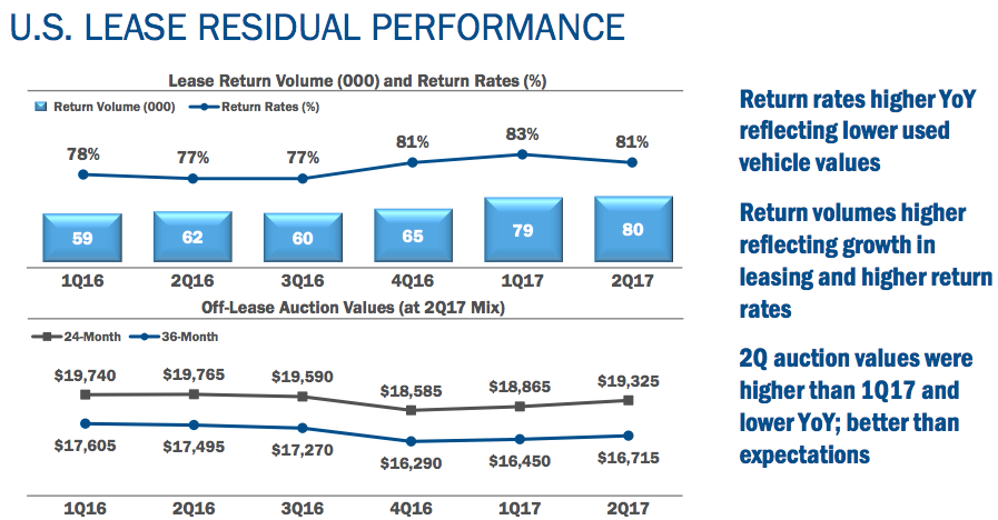 Ford motor pany balance sheet for Ford motor company annual report