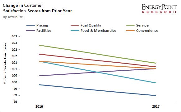 Change Gasoline Retailers Customer Satisfaction Scores Since 2016