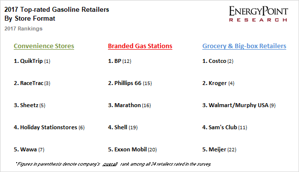 2017 Top-rated Gasoline Retailers by Store Format