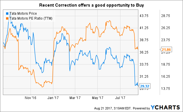 Tata Motors Limited (TTM) now has an analysts' mean recommendation of 1