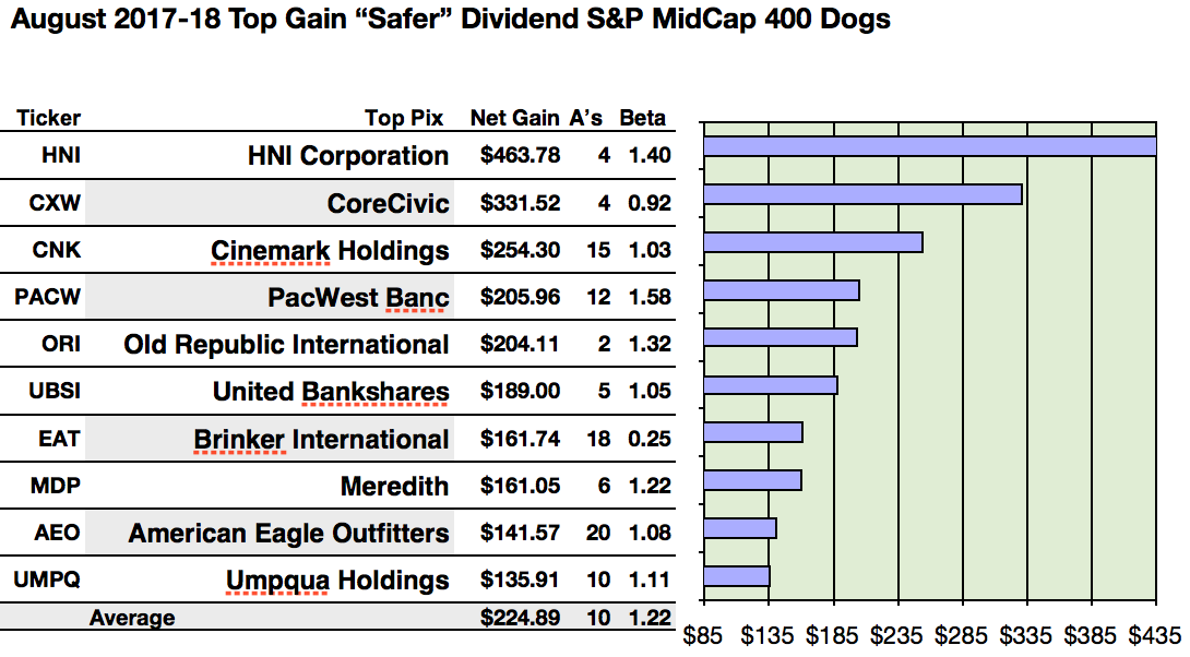 Sp Midcap 400 Safer Dividend Dogs Chase Hni Corp August One Year