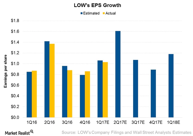 Lowes Companies Inc (NYSE:LOW): Institutional Investor Sentiment Down to 0.84