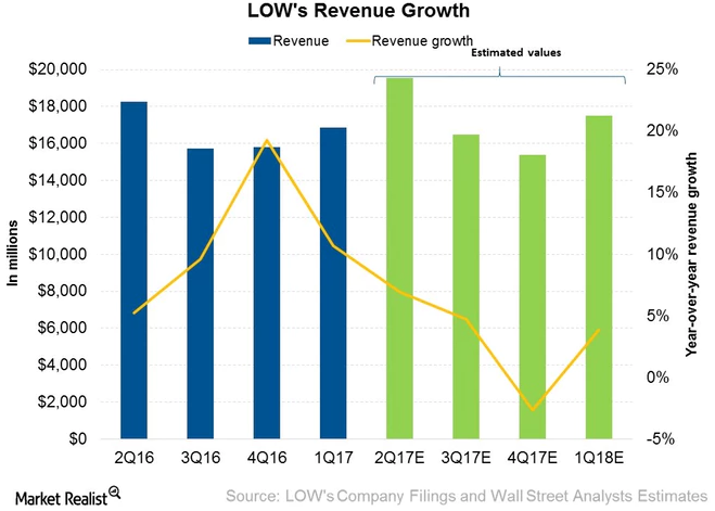 Lowe's Companies, Inc. (NYSE:LOW) Trading Volume Significantly Higher
