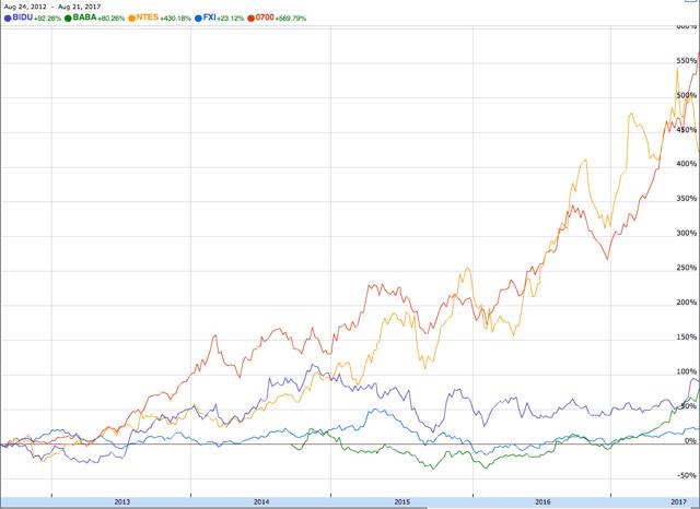 5-Year Performance of the China BAT Stocks vs the FXI ETF, Aug 2012-2017
