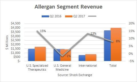 Allergan plc Ordinary Shares (AGN) Position Increased by Vanguard Group Inc