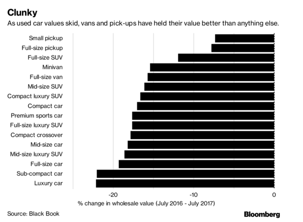 Used Car Values >> Investors Beware Used Car Values Are Plunging Seeking Alpha