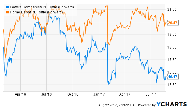Value Composition in Focus For The Home Depot, Inc. (NYSE:HD)