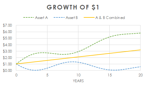 Examining the chart, we should note the large volatility of both Assets A and B. But combining Assets A and B into one portfolio results in a nearly ...