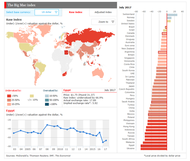According to the Economist´s BigMac Index Egyptian Pound is the world´s second most undervalued currency,