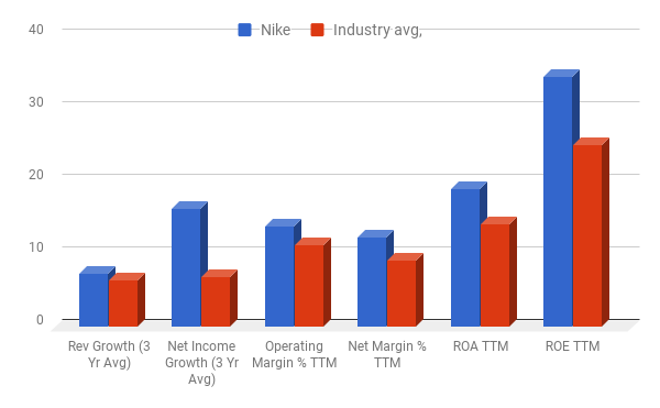 Growth is under pressure in North America, where Nike reported a modest 1%  increase in constant currency sales last quarter. On the other hand, ...