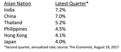 Asian Economies Latest Quarter Table