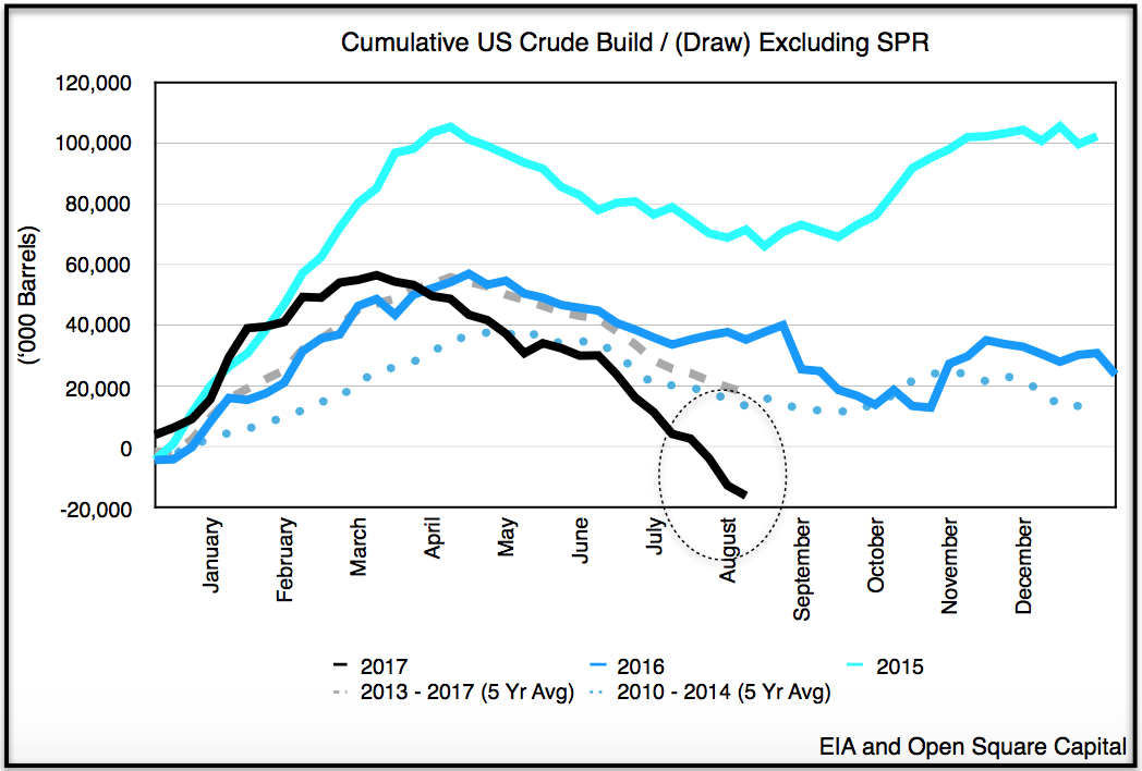 Will Libya's Crude Oil Production Rise in August 2017?