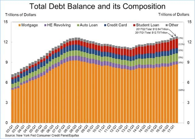 mortgage factor chart