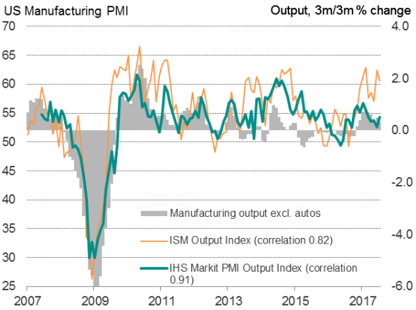 French companies keep up strong growth momentum in August - PMIs
