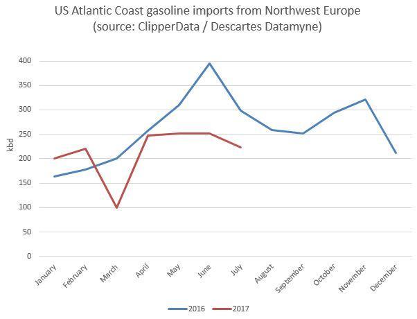 US Atlantic Coast gasoline imports from Northwest Europe ClipperData.jpg