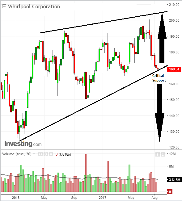 Stock chart trade for investors in Whirlpool Corporation