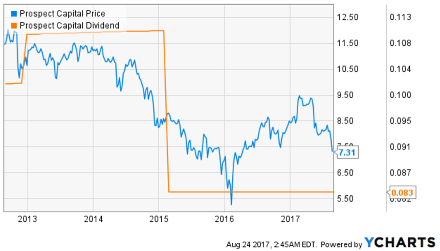 Prospect Capital Corporation (PSEC) To Go Ex-Dividend on August 29th