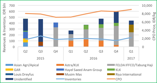 2017 Indonesian Palm Oil Sector Benchmark: Revenue at Risk