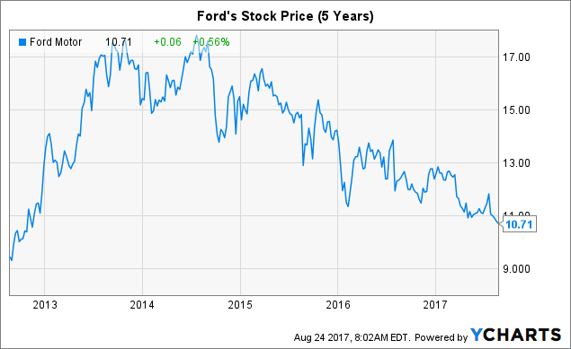 Ford Stock Chart History Stock Quote Ford Magnificent