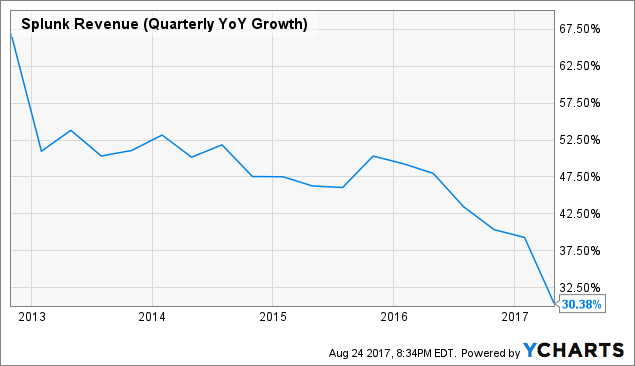 Trader Alert: Unusual Volume Spotted in Splunk Inc. (NASDAQ:SPLK)