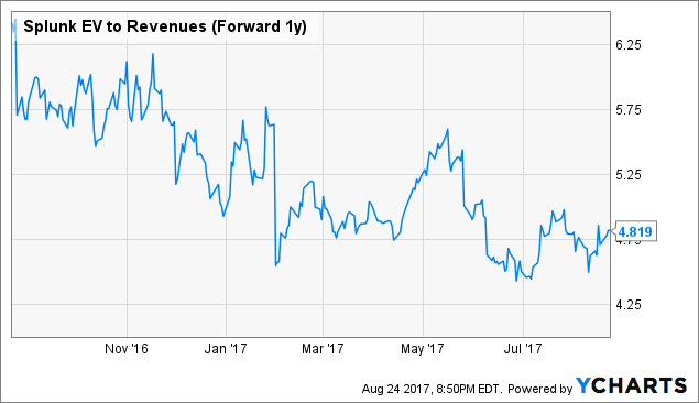 Analyst's Predictions on Splunk Inc. (SPLK), HCA Healthcare, Inc. (HCA)