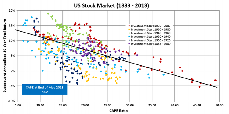 U.S. Stock Market Valuations And Future Returns Of The S&P 500