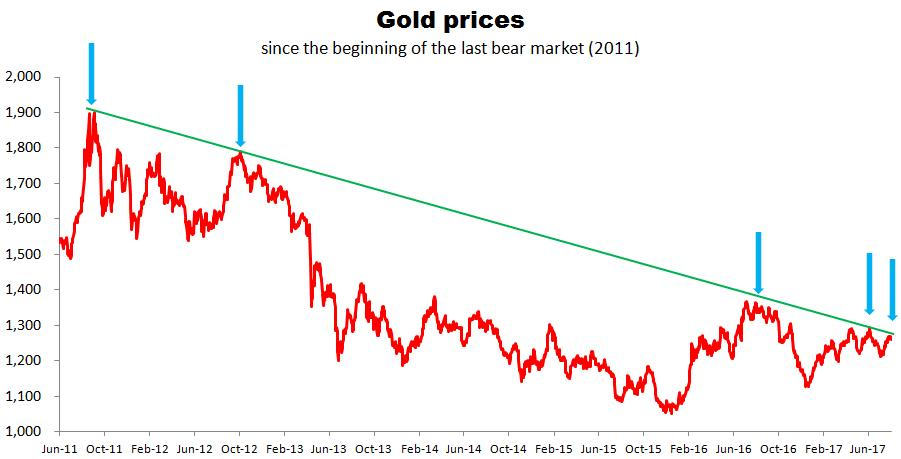 Expect Lower Prices Of Gold In The Nearest Future But Then A