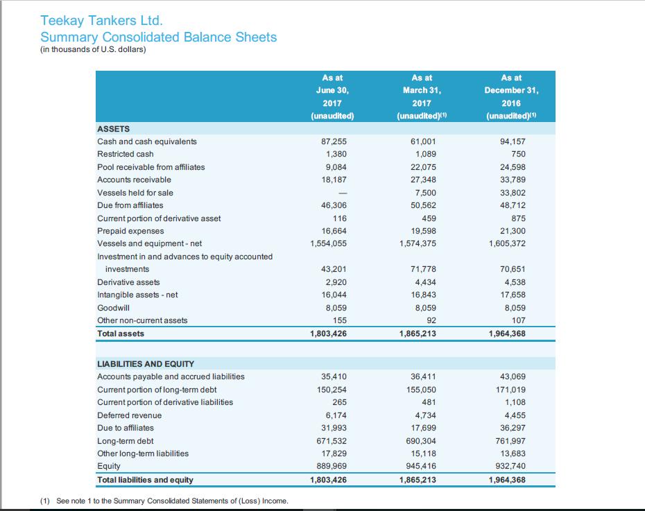 Teekay Tankers Ltd. (TNK)