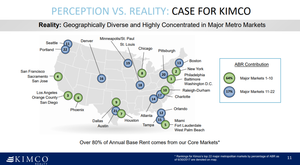 Kimco Realty Corporation (KIM) Position Increased by Twin Capital Management Inc