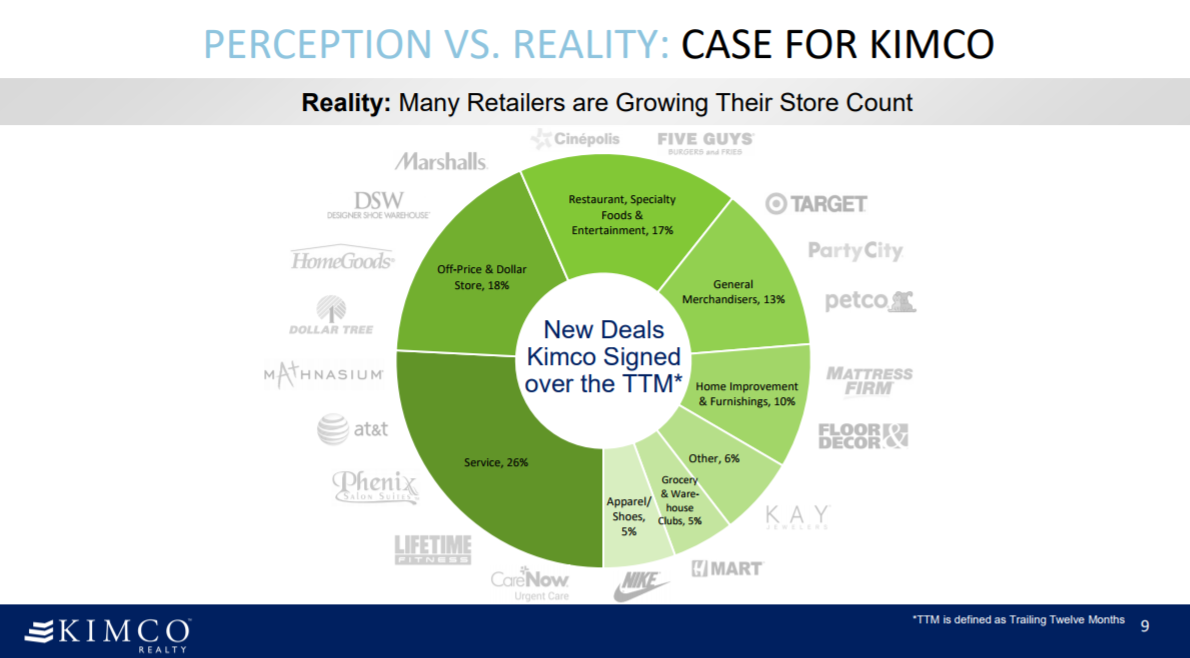 What's in Kimco Realty Corporation (NYSE:KIM) After Rise in Shorted Shares?